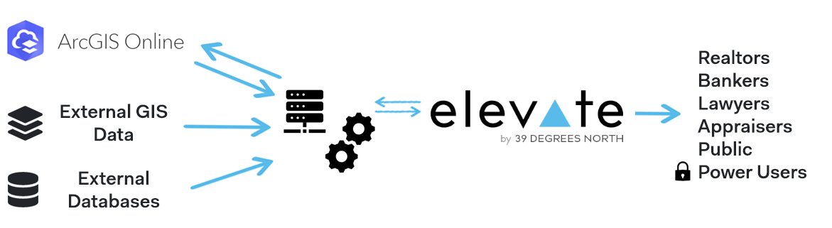 Elevate™ GIS Platform for Local Governments | 39 Degrees North